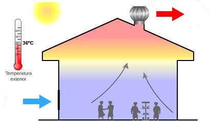 ระบบการทำงานของพัดลมระบายอากาศอาศัยแรงลมธรรมชาติ